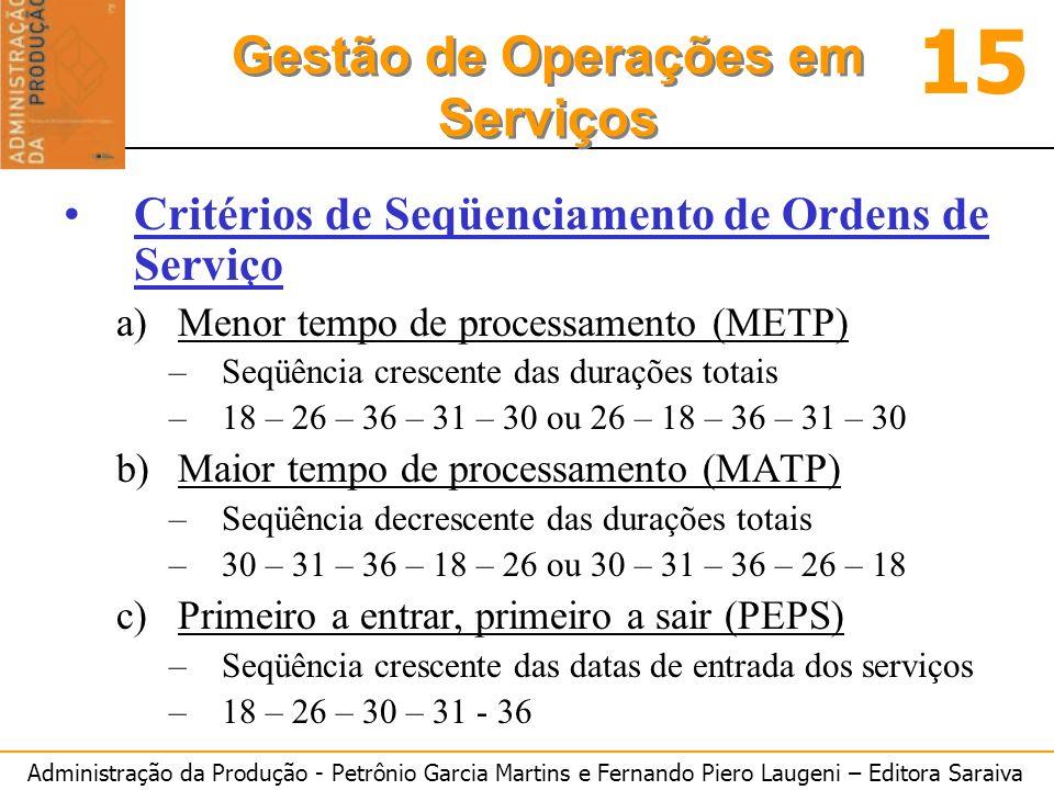 Administração da Produção - Petrônio Garcia Martins e Fernando Piero Laugeni – Editora Saraiva 15 Gestão de Operações em Serviços Critérios de Seqüenciamento de Ordens de Serviço a)Menor tempo de processamento (METP) –Seqüência crescente das durações totais –18 – 26 – 36 – 31 – 30 ou 26 – 18 – 36 – 31 – 30 b)Maior tempo de processamento (MATP) –Seqüência decrescente das durações totais –30 – 31 – 36 – 18 – 26 ou 30 – 31 – 36 – 26 – 18 c)Primeiro a entrar, primeiro a sair (PEPS) –Seqüência crescente das datas de entrada dos serviços –18 – 26 – 30 – 31 - 36