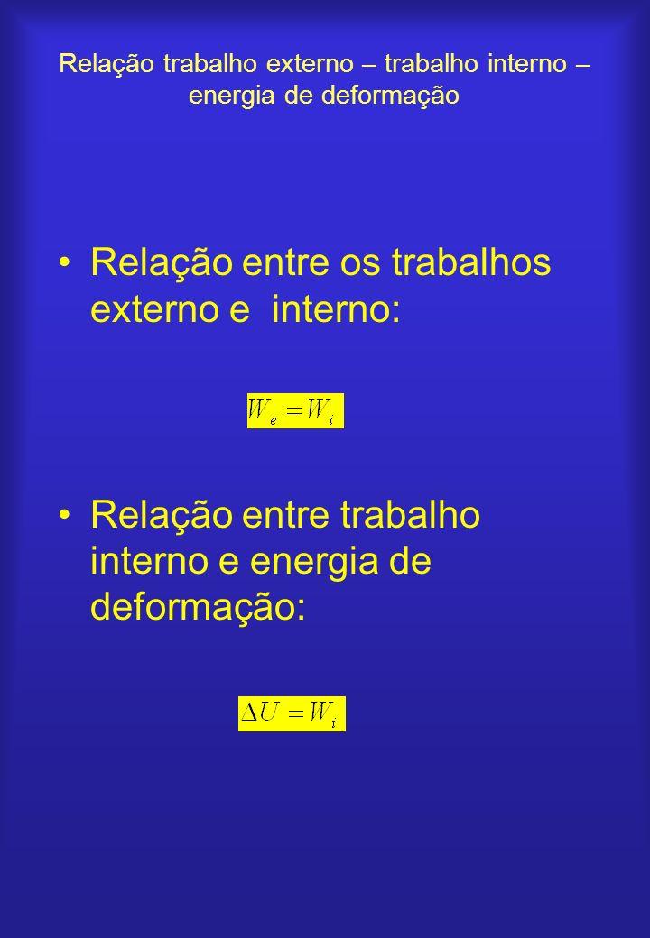 Relação trabalho externo – trabalho interno – energia de deformação Relação entre os trabalhos externo e interno: Relação entre trabalho interno e ene