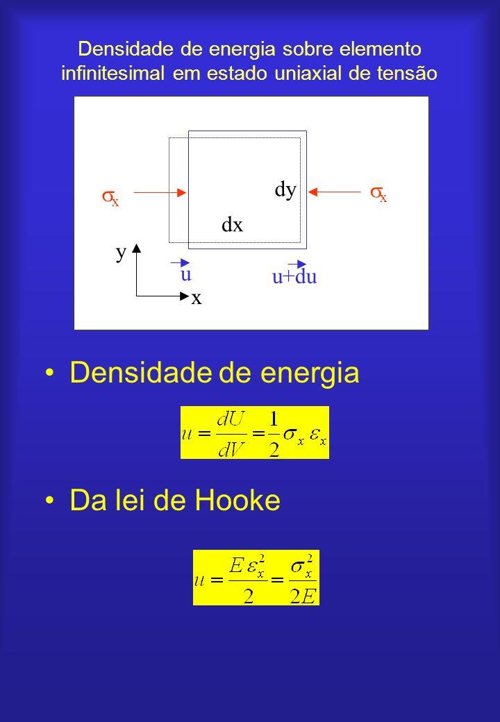 Densidade de energia sobre elemento infinitesimal em estado uniaxial de tensão Densidade de energia Da lei de Hooke x x u+du u x y dx dy
