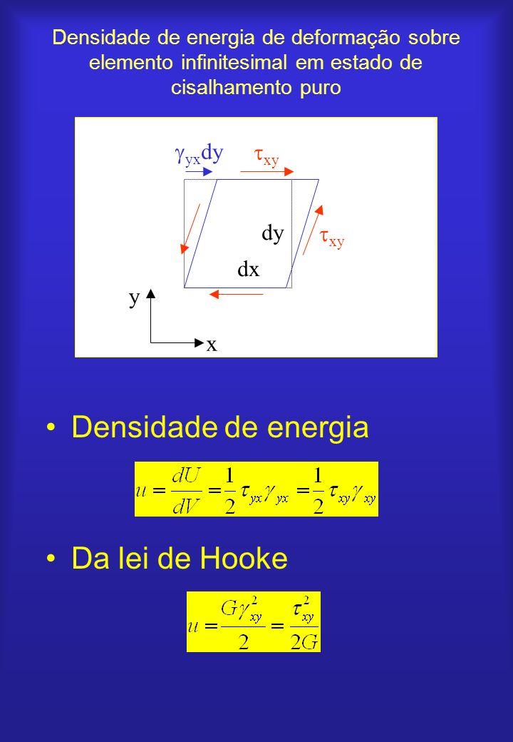 Densidade de energia de deformação sobre elemento infinitesimal em estado de cisalhamento puro Densidade de energia Da lei de Hooke xy yx dy x y dx dy