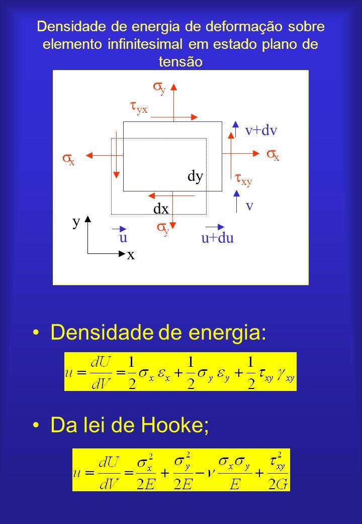 Densidade de energia de deformação sobre elemento infinitesimal em estado plano de tensão Densidade de energia: Da lei de Hooke; x x u+du u x y dx dy
