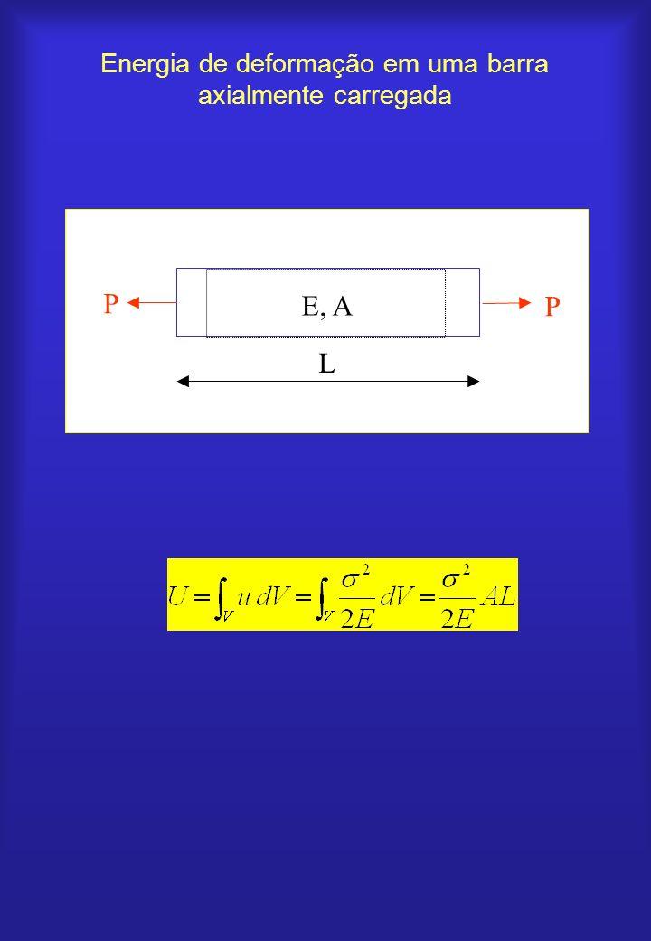 Energia de deformação em uma barra axialmente carregada P P L E, A