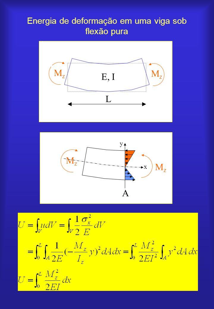 Energia de deformação em uma viga sob flexão pura MzMz MzMz A x y MzMz MzMz L E, I