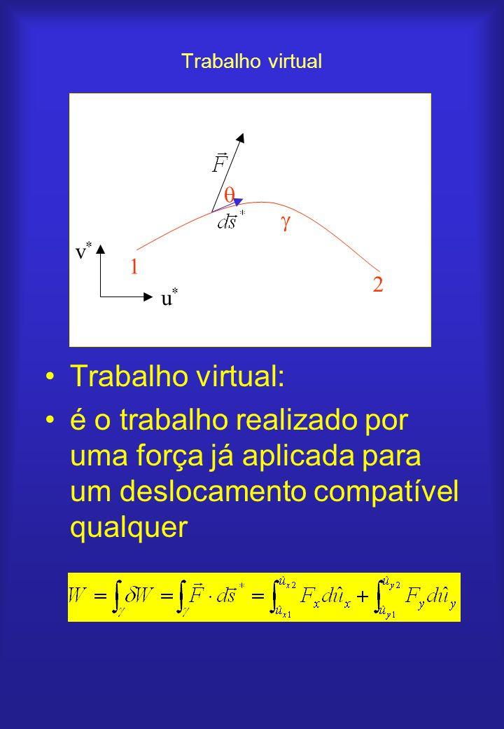 Trabalho virtual Trabalho virtual: é o trabalho realizado por uma força já aplicada para um deslocamento compatível qualquer 1 2 u*u* v*v*