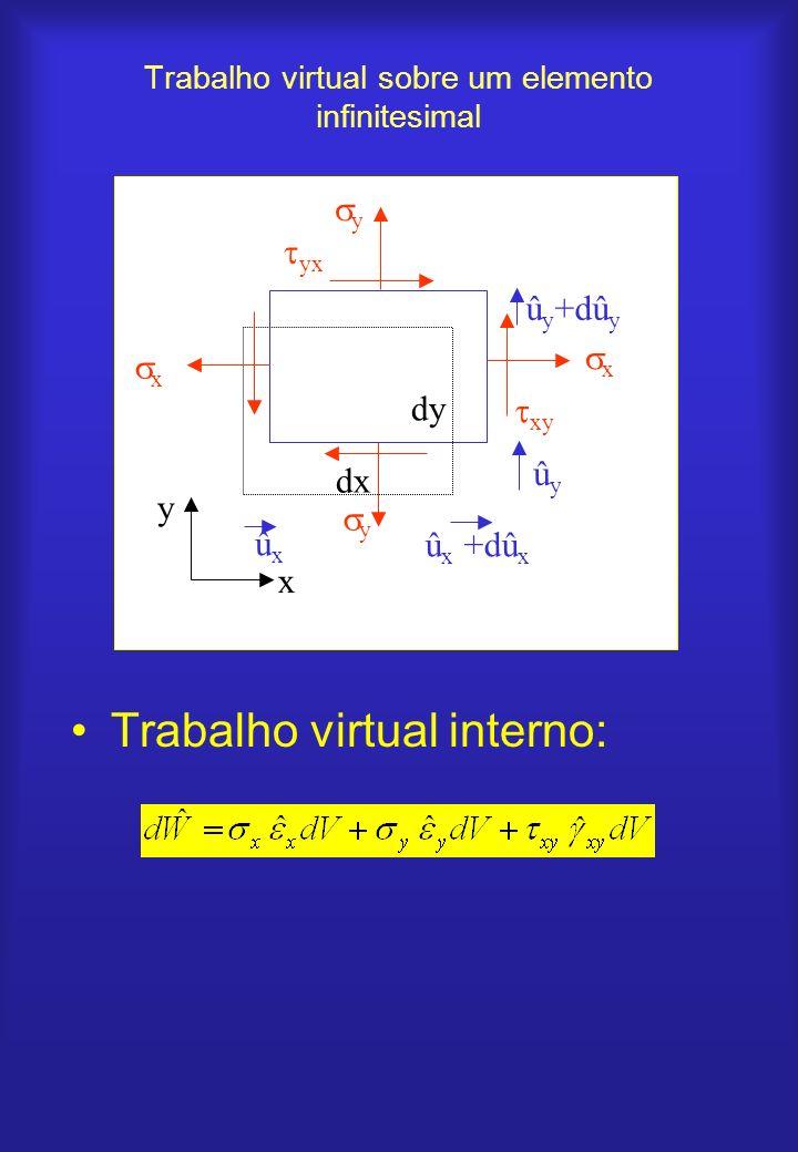 Trabalho virtual sobre um elemento infinitesimal Trabalho virtual interno: x x û x +dû x ûxûx x y dx dy ûyûy û y +dû y y y yx xy