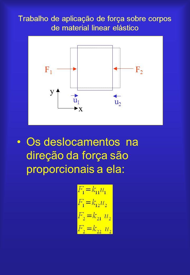 Trabalho de aplicação de força sobre corpos de material linear elástico Os deslocamentos na direção da força são proporcionais a ela: F2F2 F1F1 u2u2 u
