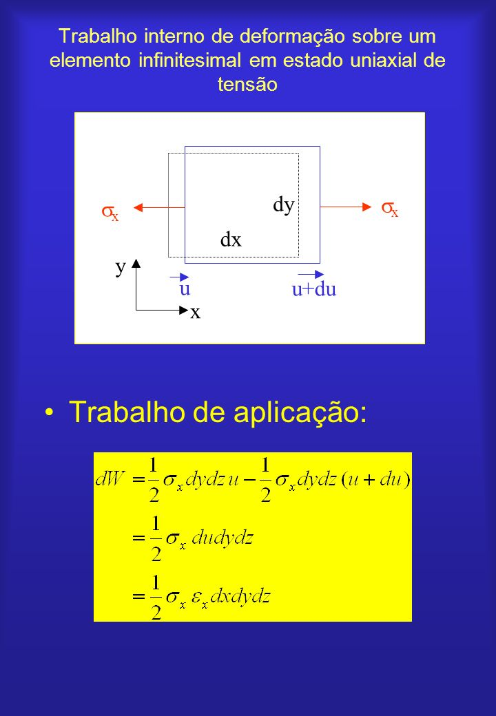 Trabalho interno de deformação sobre um elemento infinitesimal em estado uniaxial de tensão Trabalho de aplicação: x x u+du u x y dx dy
