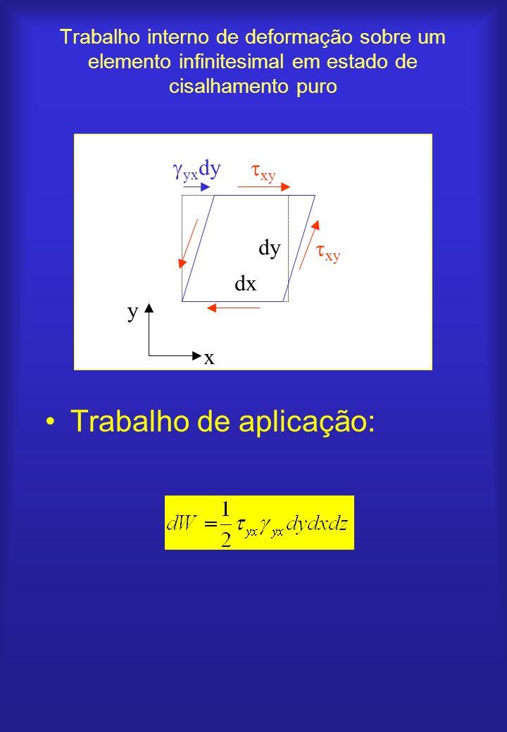 Trabalho interno de deformação sobre um elemento infinitesimal em estado plano de tensão Trabalho de aplicação x x u+du u x y dx dy v v+dv y y yx xy