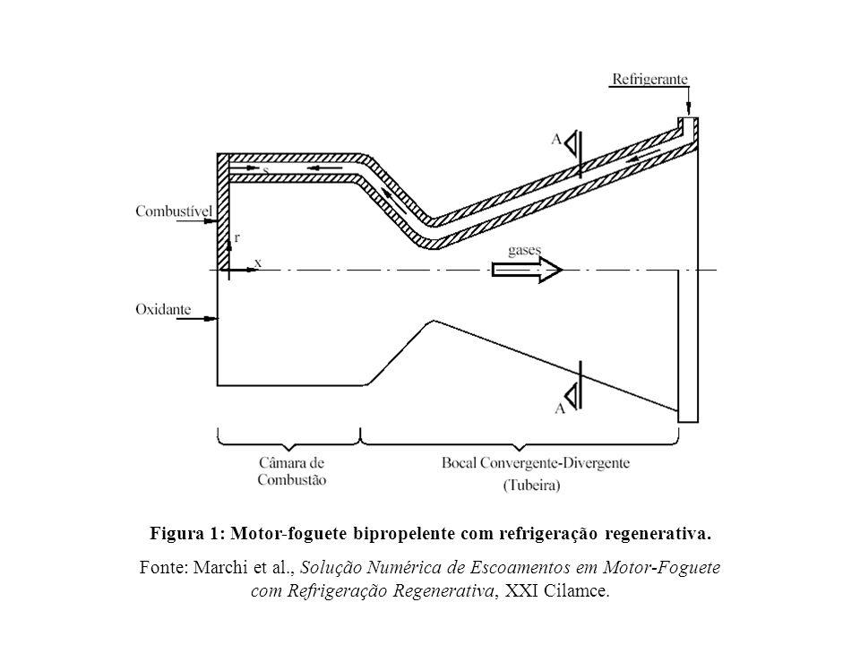 Metodologia Volumes Finitos.Funções de interpolação de segunda ordem, co- localizado.