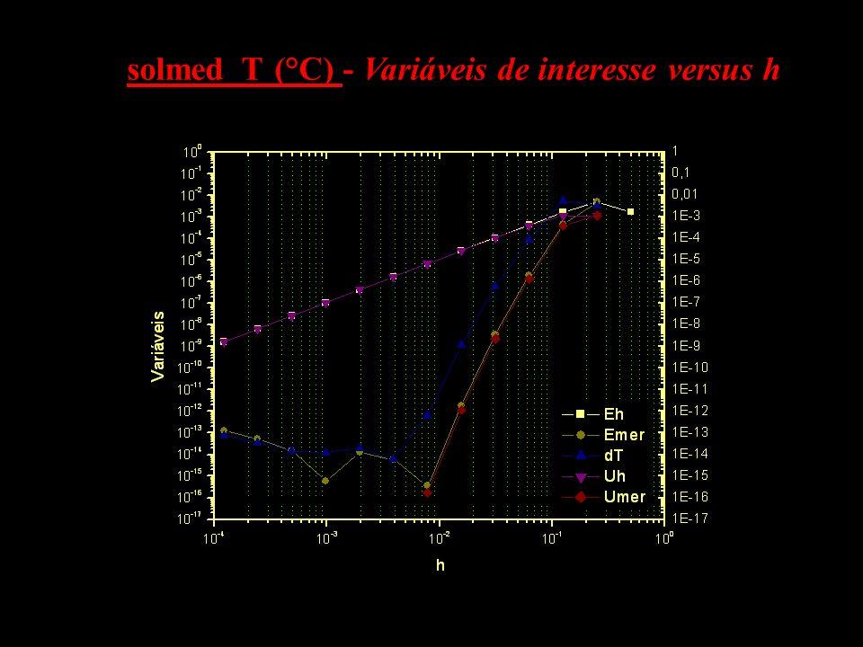 solmed_T (°C) - Variáveis de interesse versus h