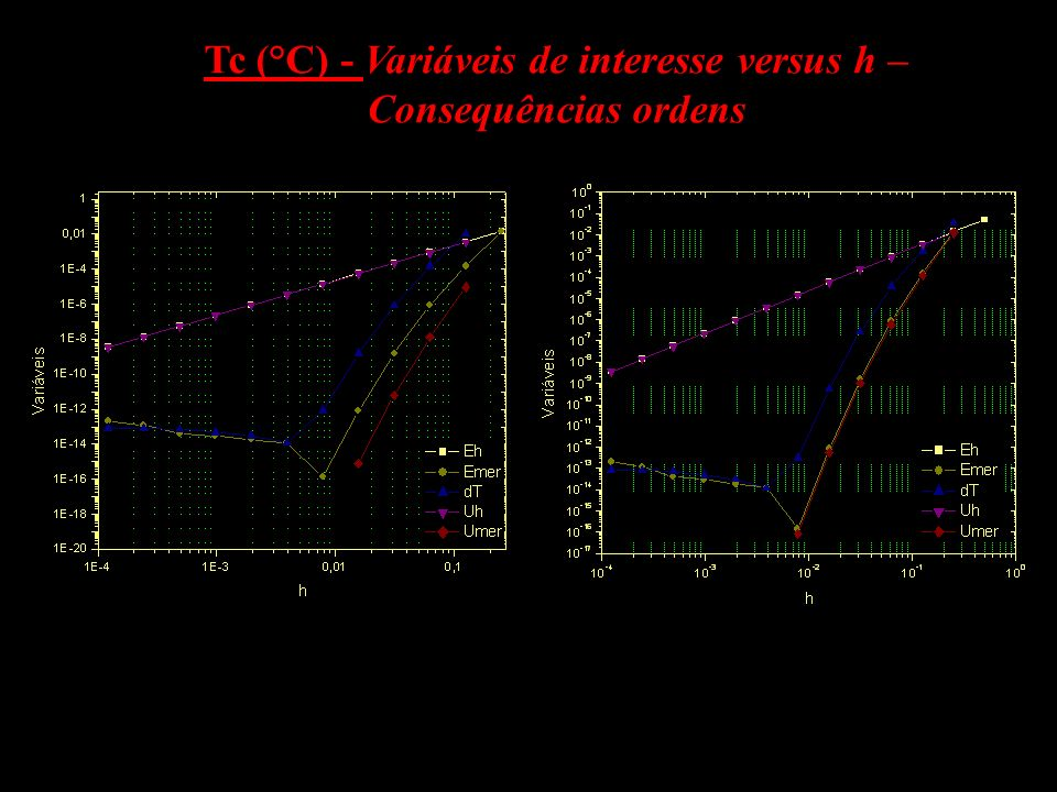 Tc (°C) - Variáveis de interesse versus h – Consequências ordens