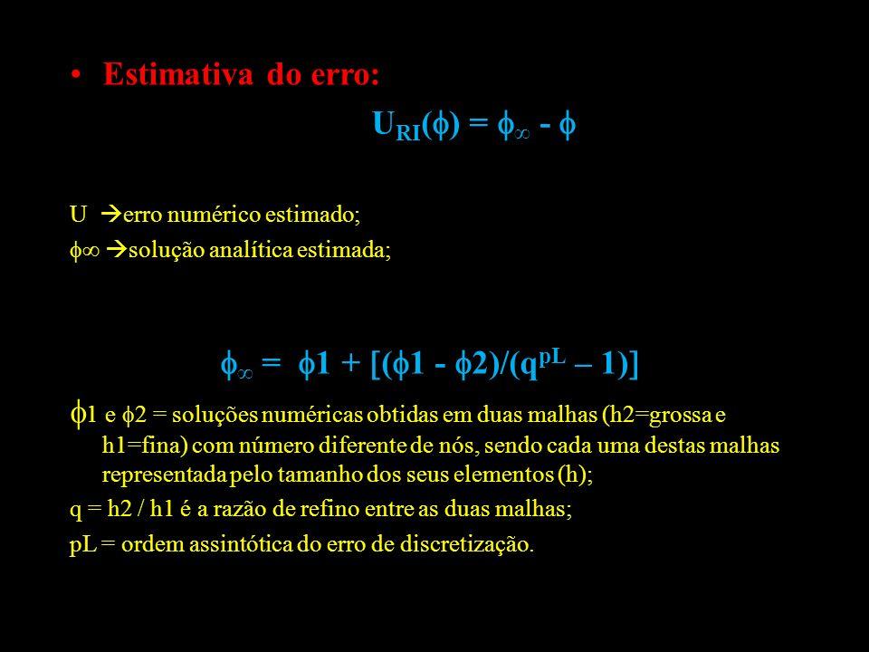 Estimativa do erro: U RI ( ) = - U erro numérico estimado; solução analítica estimada; = 1 + ( 1 - 2)/(q pL – 1) 1 e 2 = soluções numéricas obtidas em