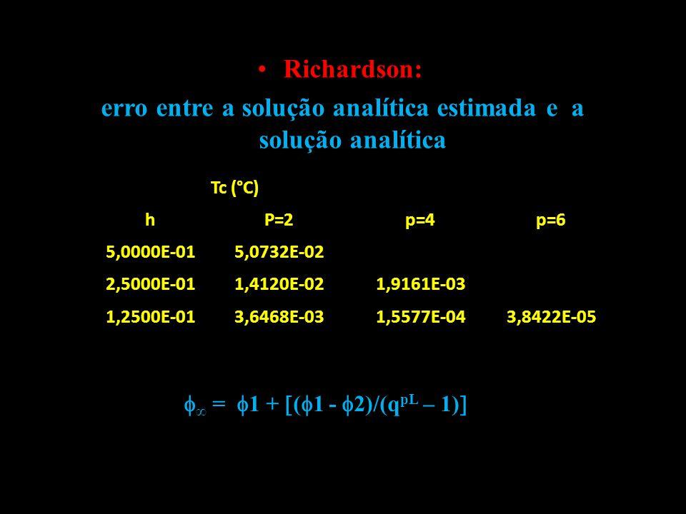 Richardson: erro entre a solução analítica estimada e a solução analítica Tc (°C) hP=2p=4p=6 5,0000E-015,0732E-02 2,5000E-011,4120E-021,9161E-03 1,250