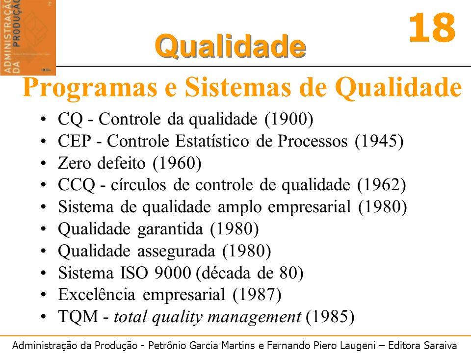 Administração da Produção - Petrônio Garcia Martins e Fernando Piero Laugeni – Editora Saraiva 18 Qualidade Programas e Sistemas de Qualidade CQ - Con