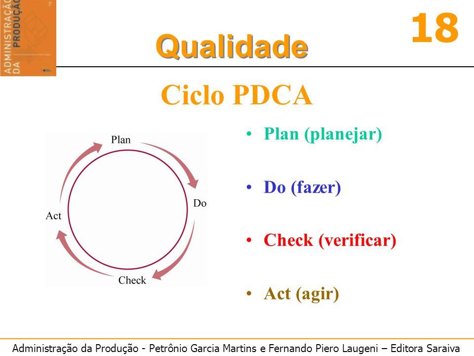 Administração da Produção - Petrônio Garcia Martins e Fernando Piero Laugeni – Editora Saraiva 18 Qualidade Ciclo PDCA Plan (planejar) Do (fazer) Chec