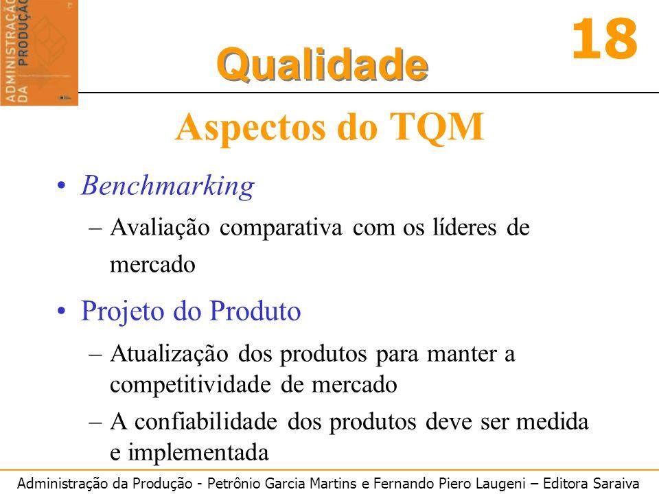 Administração da Produção - Petrônio Garcia Martins e Fernando Piero Laugeni – Editora Saraiva 18 Qualidade Aspectos do TQM Benchmarking –Avaliação co