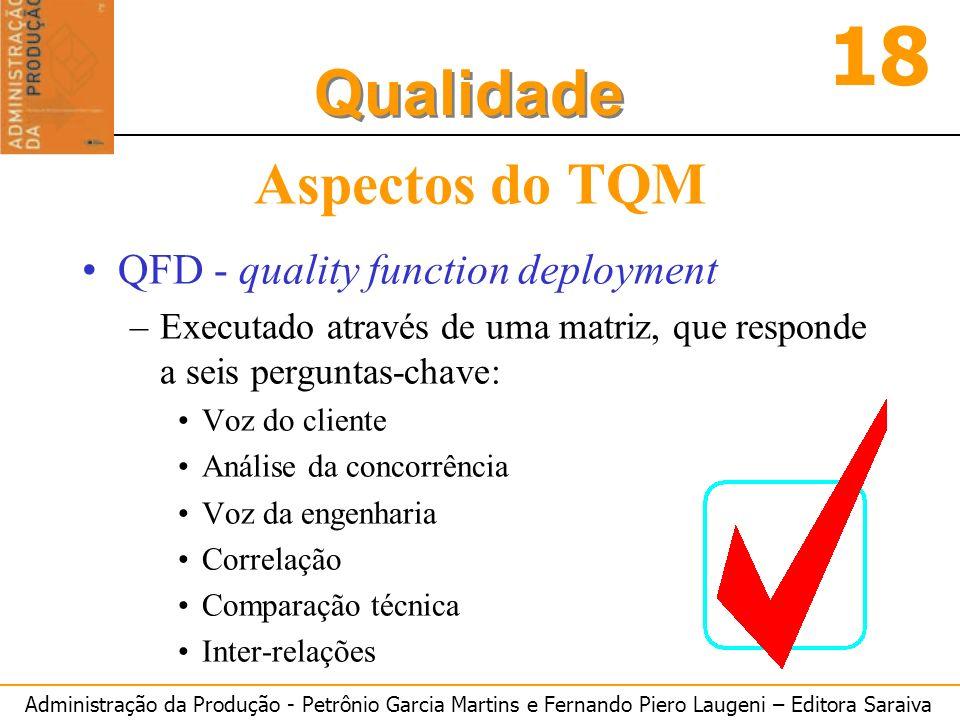 Administração da Produção - Petrônio Garcia Martins e Fernando Piero Laugeni – Editora Saraiva 18 Qualidade Aspectos do TQM QFD - quality function dep