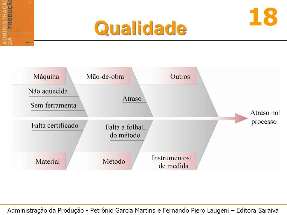 Administração da Produção - Petrônio Garcia Martins e Fernando Piero Laugeni – Editora Saraiva 18 Qualidade