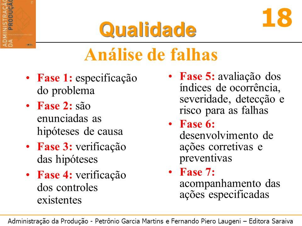 Administração da Produção - Petrônio Garcia Martins e Fernando Piero Laugeni – Editora Saraiva 18 Qualidade Análise de falhas Fase 1: especificação do