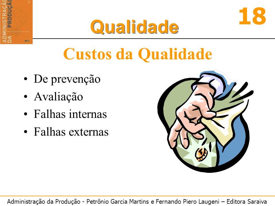 Administração da Produção - Petrônio Garcia Martins e Fernando Piero Laugeni – Editora Saraiva 18 Qualidade Custos da Qualidade De prevenção Avaliação