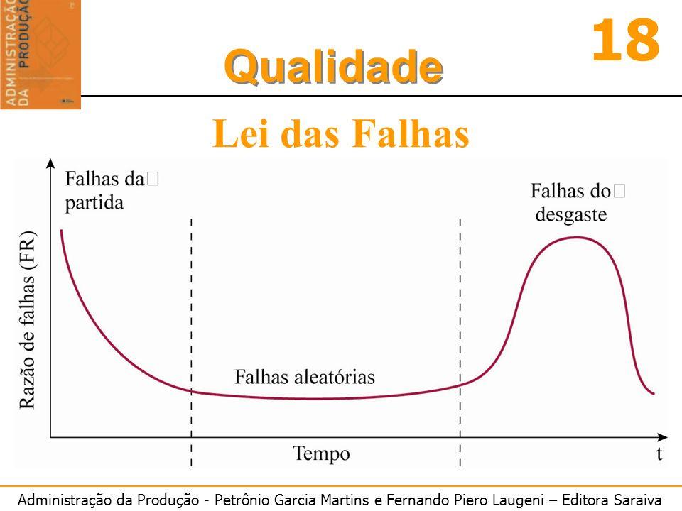Administração da Produção - Petrônio Garcia Martins e Fernando Piero Laugeni – Editora Saraiva 18 Qualidade Lei das Falhas