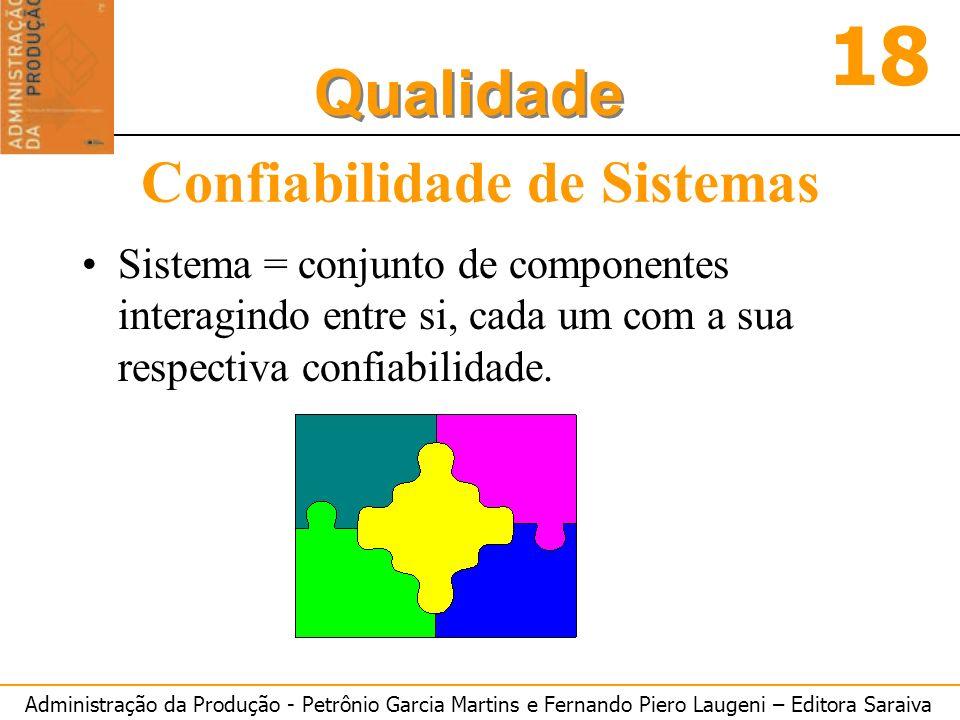 Administração da Produção - Petrônio Garcia Martins e Fernando Piero Laugeni – Editora Saraiva 18 Qualidade Confiabilidade de Sistemas Sistema = conju