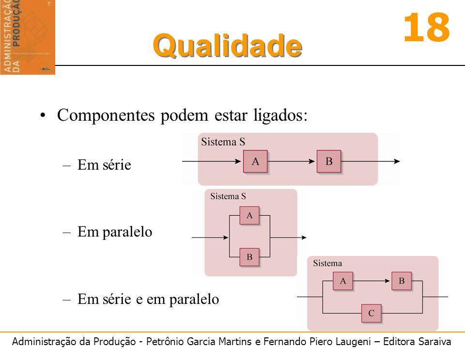Administração da Produção - Petrônio Garcia Martins e Fernando Piero Laugeni – Editora Saraiva 18 Qualidade Componentes podem estar ligados: –Em série