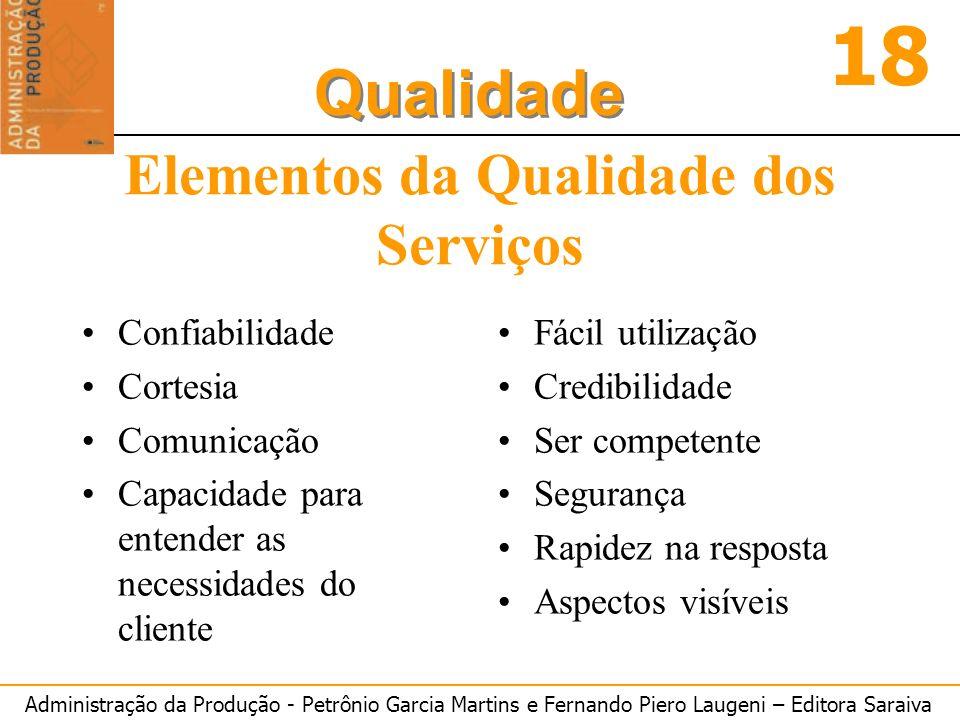 Administração da Produção - Petrônio Garcia Martins e Fernando Piero Laugeni – Editora Saraiva 18 Qualidade Elementos da Qualidade dos Serviços Confia