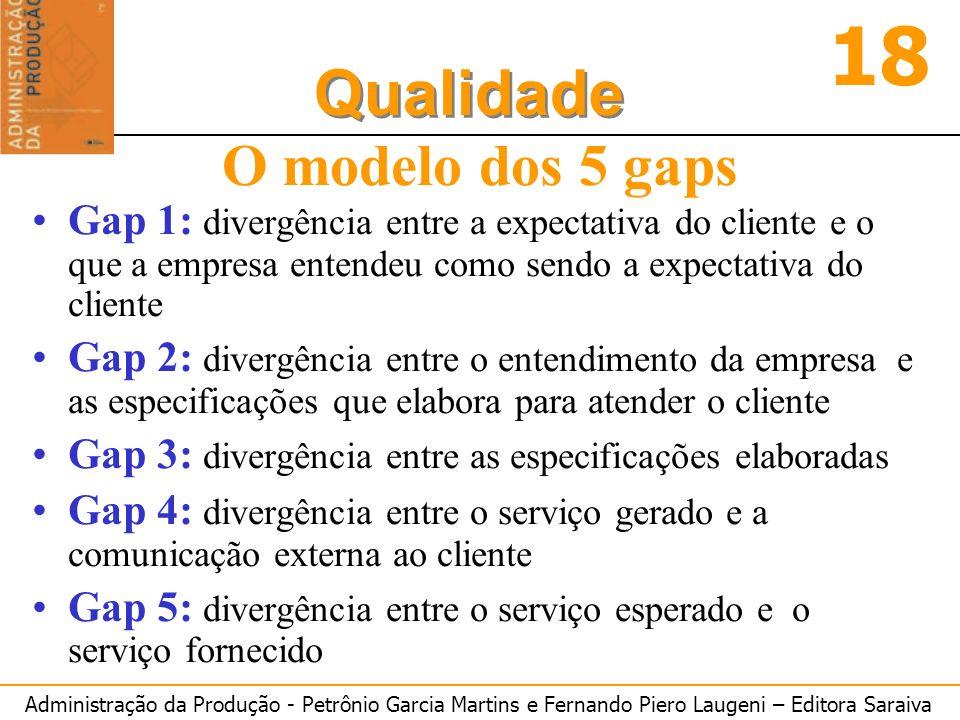 Administração da Produção - Petrônio Garcia Martins e Fernando Piero Laugeni – Editora Saraiva 18 Qualidade O modelo dos 5 gaps Gap 1: divergência ent