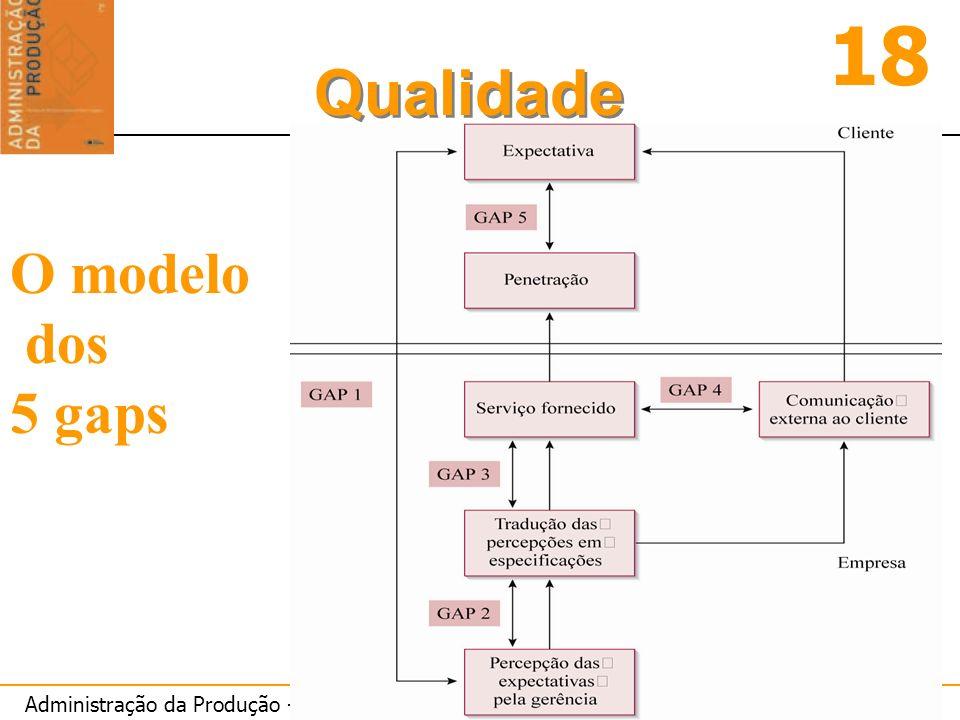 Administração da Produção - Petrônio Garcia Martins e Fernando Piero Laugeni – Editora Saraiva 18 Qualidade O modelo dos 5 gaps