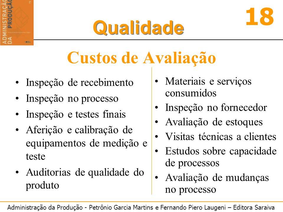 Administração da Produção - Petrônio Garcia Martins e Fernando Piero Laugeni – Editora Saraiva 18 Qualidade Custos de Avaliação Inspeção de recebiment