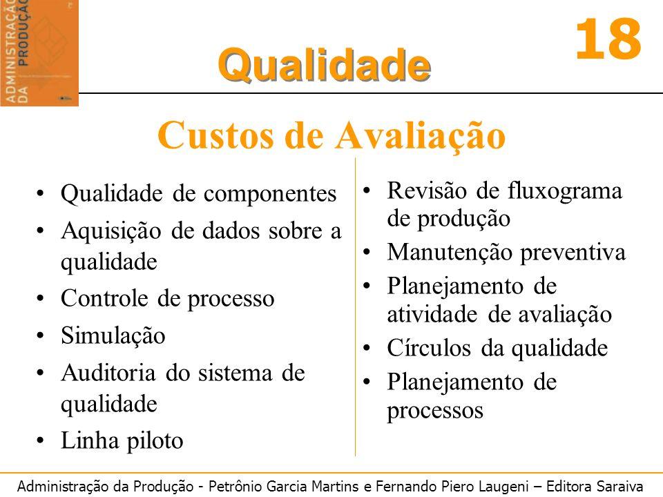 Administração da Produção - Petrônio Garcia Martins e Fernando Piero Laugeni – Editora Saraiva 18 Qualidade Custos de Avaliação Qualidade de component