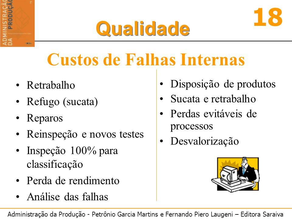 Administração da Produção - Petrônio Garcia Martins e Fernando Piero Laugeni – Editora Saraiva 18 Qualidade Custos de Falhas Internas Retrabalho Refug