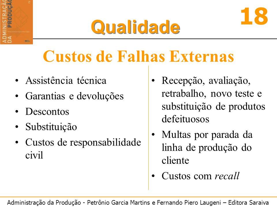 Administração da Produção - Petrônio Garcia Martins e Fernando Piero Laugeni – Editora Saraiva 18 Qualidade Custos de Falhas Externas Assistência técn