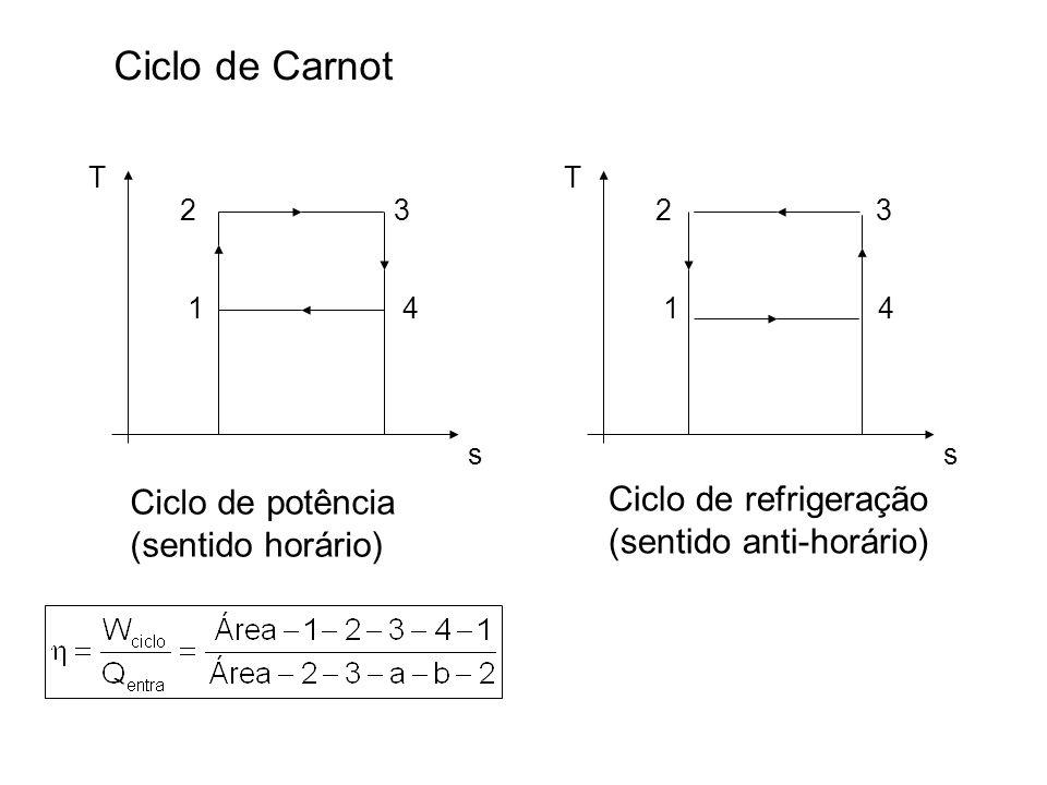 Ciclo de Carnot s T 1 2 4 3 Ciclo de potência (sentido horário) s T 1 2 4 3 Ciclo de refrigeração (sentido anti-horário)
