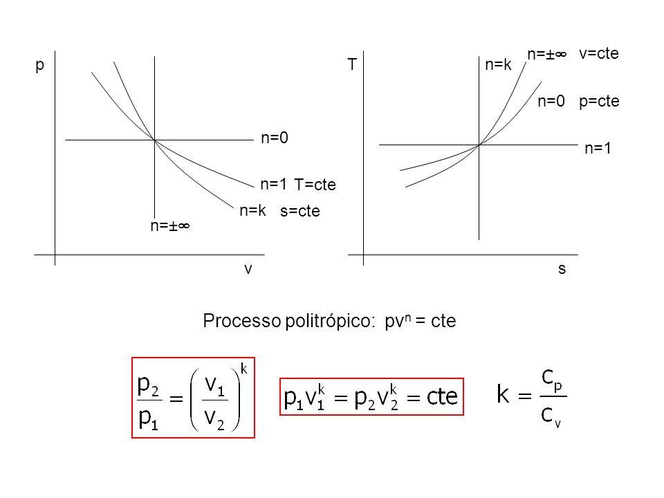 Processo politrópico: pv n = cte p v n=0 n=1 T=cte n=k s=cte n=± T s n=1 n=k n=± n=0p=cte v=cte