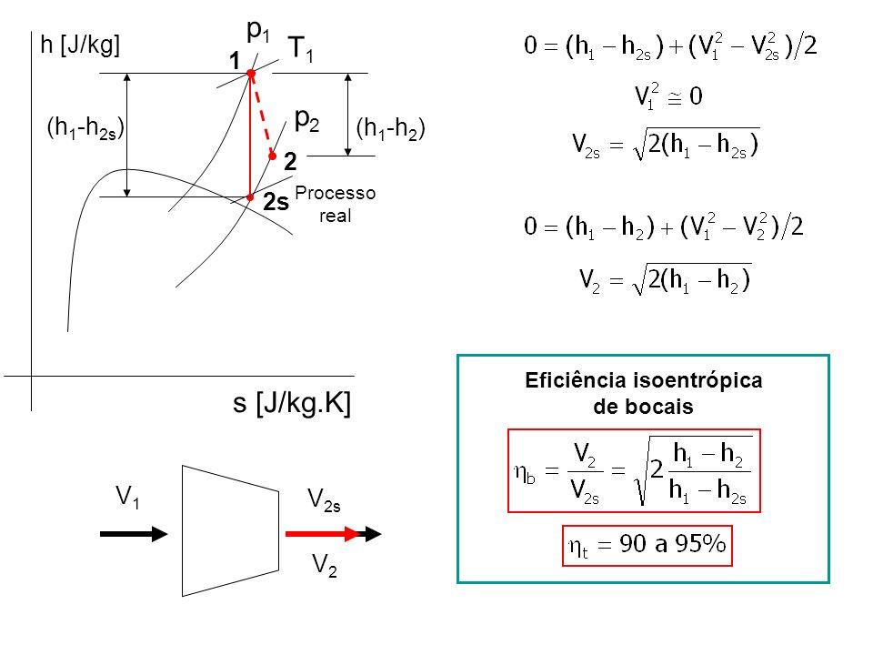 p1p1 p2p2 h [J/kg] s [J/kg.K] T1T1 1 2s (h 1 -h 2s ) 2 (h 1 -h 2 ) Processo real Eficiência isoentrópica de bocais V1V1 V 2s V2V2
