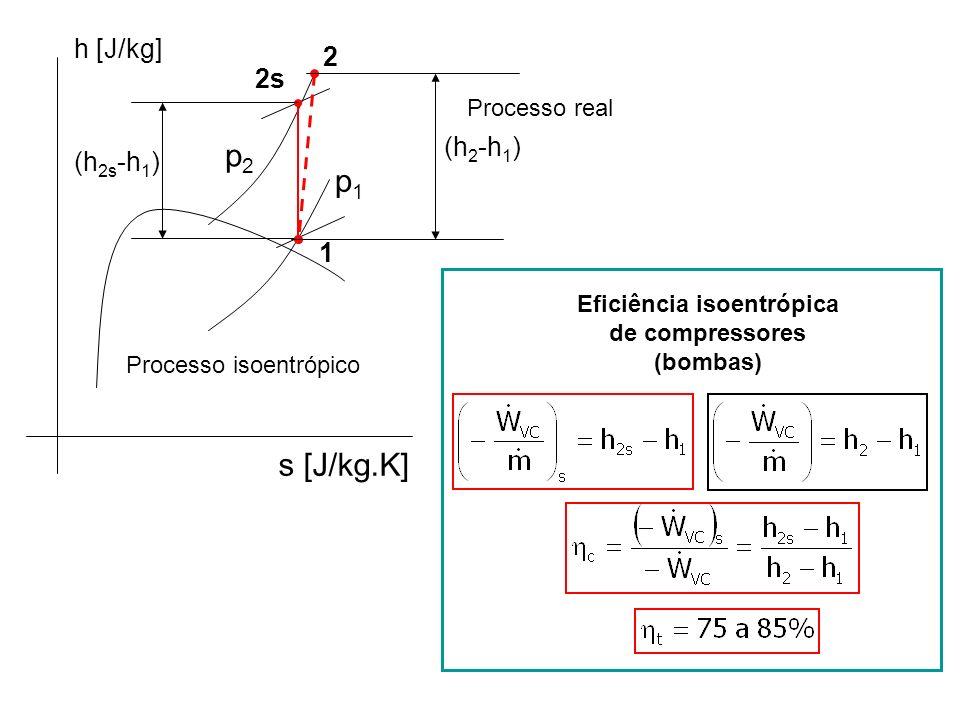 Processo isoentrópico p2p2 p1p1 h [J/kg] s [J/kg.K] 1 2s (h 2s -h 1 ) 2 (h 2 -h 1 ) Processo real Eficiência isoentrópica de compressores (bombas)