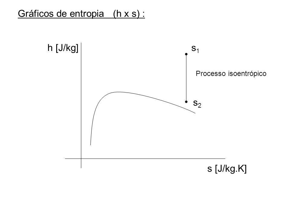 Gráficos de entropia (h x s) : h [J/kg] s [J/kg.K] s1s1 s2s2 Processo isoentrópico