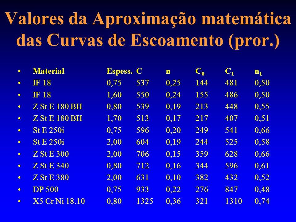 Valores da Aproximação matemática das Curvas de Escoamento (pror.) MaterialEspess.CnC 0 C 1 n 1 IF 180,755370,251444810,50 IF 181,605500,241554860,50 Z St E 180 BH0,805390,192134480,55 Z St E 180 BH1,705130,172174070,51 St E 250i0,755960,202495410,66 St E 250i2,006040,192445250,58 Z St E 300 2,007060,153596280,66 Z St E 340 0,807120,163445960,61 Z St E 380 2,006310,103824320,52 DP 5000,759330,222768470,48 X5 Cr Ni 18.100,8013250,3632113100,74