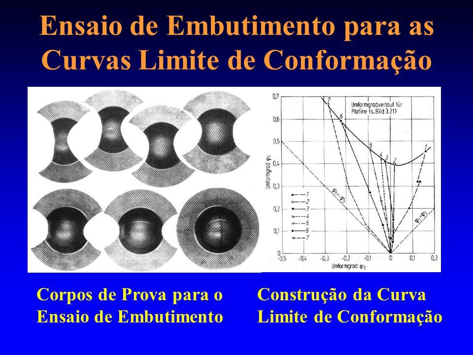 Ensaio de Embutimento para as Curvas Limite de Conformação Corpos de Prova para o Ensaio de Embutimento Construção da Curva Limite de Conformação