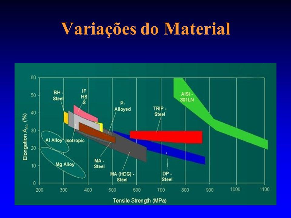 Variações do Material