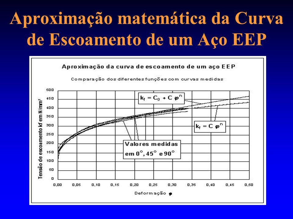 Aproximação matemática da Curva de Escoamento de um Aço EEP