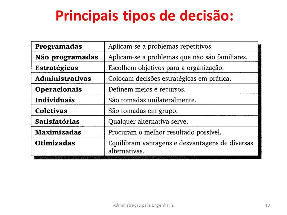Principais tipos de decisão: 10Administração para Engenharia