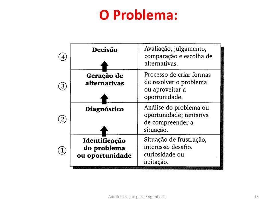 O Problema: 13Administração para Engenharia