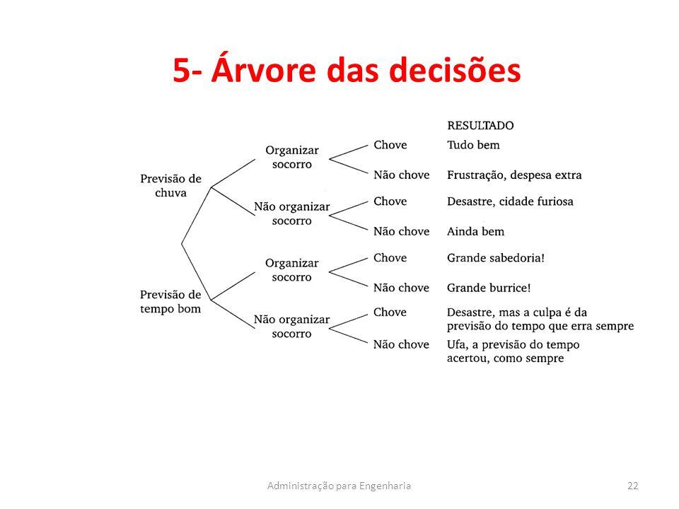 5- Árvore das decisões 22Administração para Engenharia