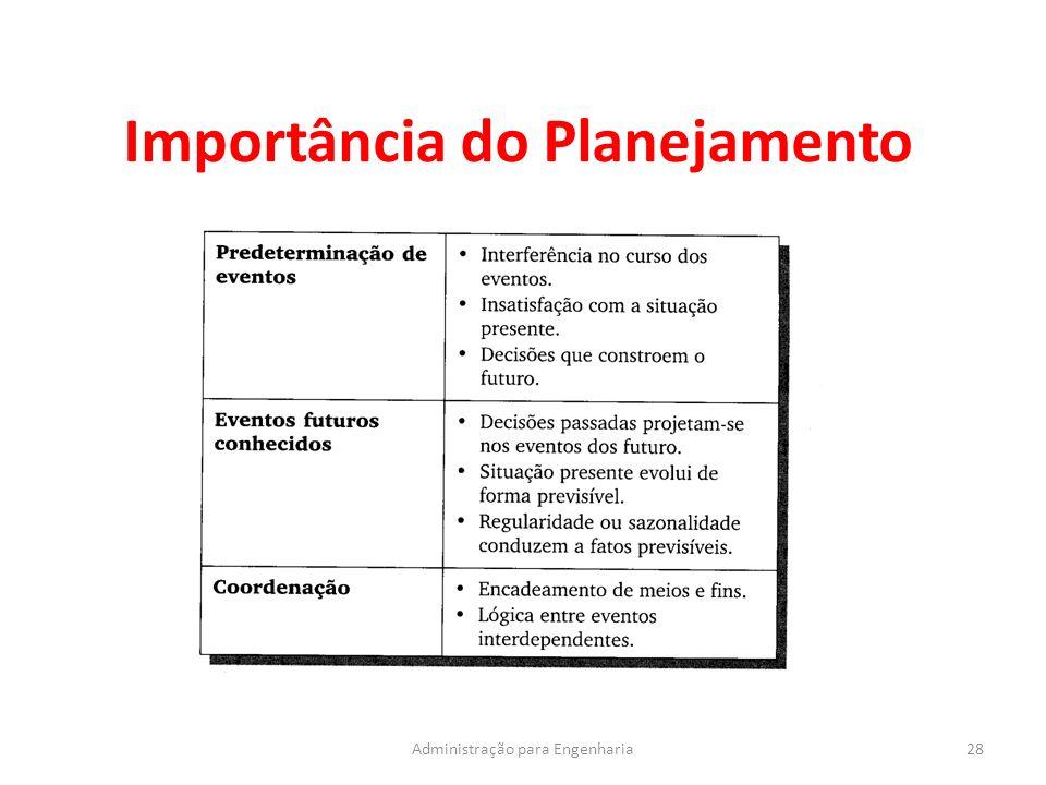Importância do Planejamento 28Administração para Engenharia