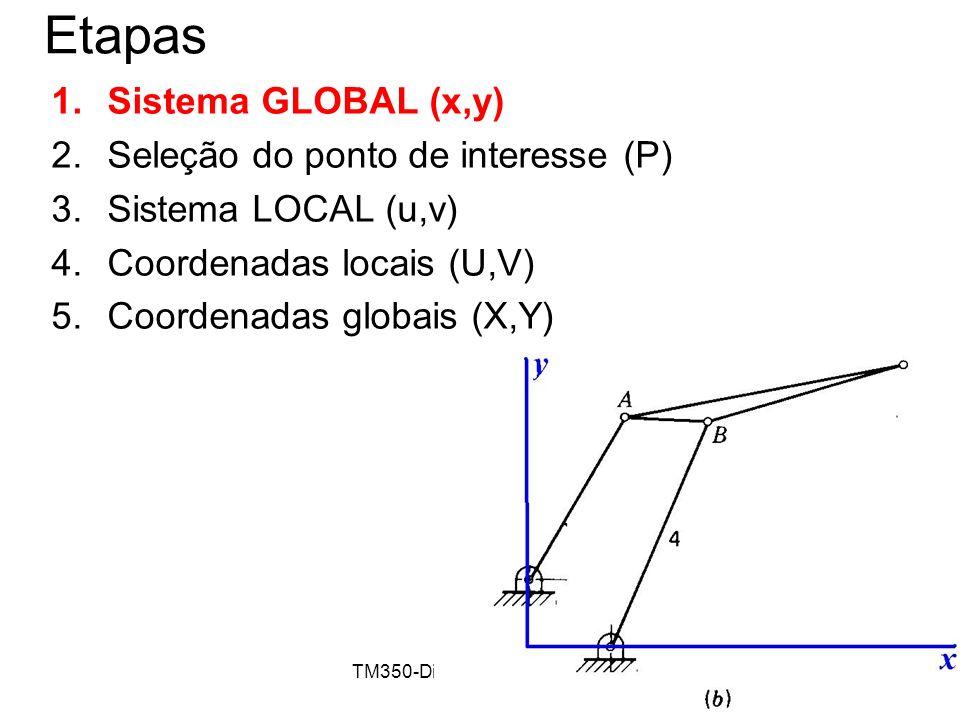 TM350-Dinâmica de Máquinas10 Etapas 1.Sistema GLOBAL (x,y) 2.Seleção do ponto de interesse (P) 3.Sistema LOCAL (u,v) 4.Coordenadas locais (U,V) 5.Coor
