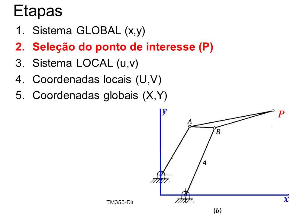 TM350-Dinâmica de Máquinas11 Etapas 1.Sistema GLOBAL (x,y) 2.Seleção do ponto de interesse (P) 3.Sistema LOCAL (u,v) 4.Coordenadas locais (U,V) 5.Coor