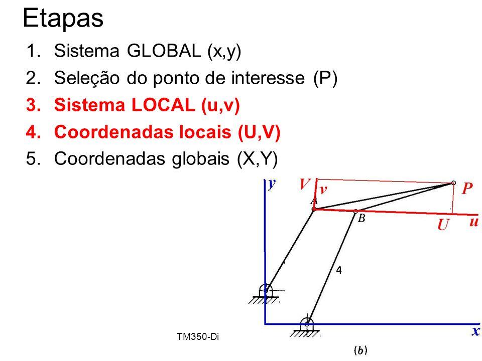 TM350-Dinâmica de Máquinas12 Etapas 1.Sistema GLOBAL (x,y) 2.Seleção do ponto de interesse (P) 3.Sistema LOCAL (u,v) 4.Coordenadas locais (U,V) 5.Coor